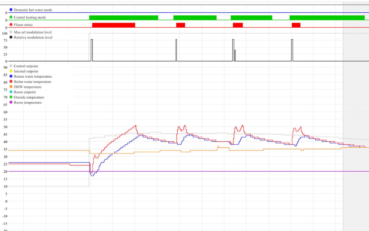 Nest V3 modulatie na update