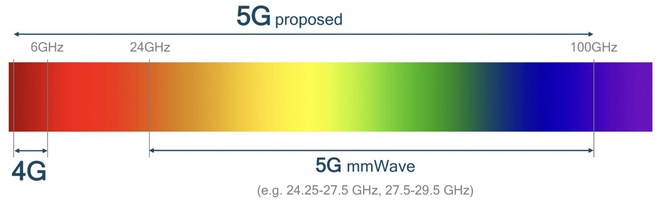 5g-frequenties