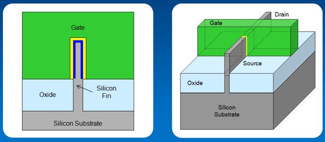 Intel 22nm tri-gate transistors