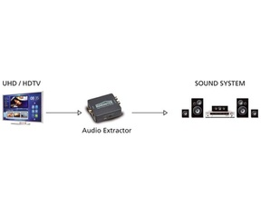Marmitek Connect DA51 | Digitale tv audio naar stereo audio decoder & converter