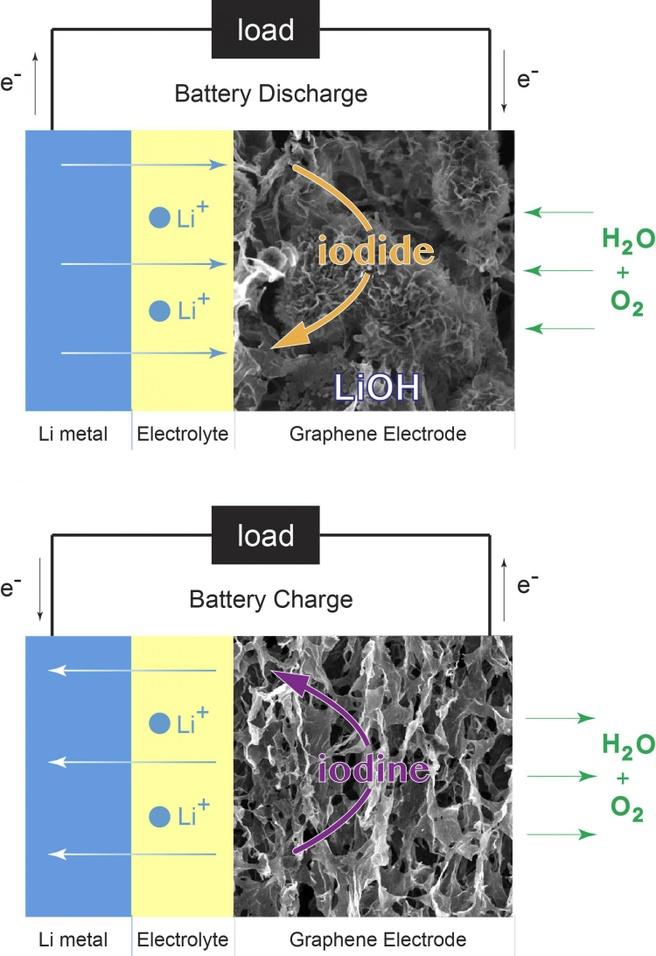 lithiumzuurstofaccu