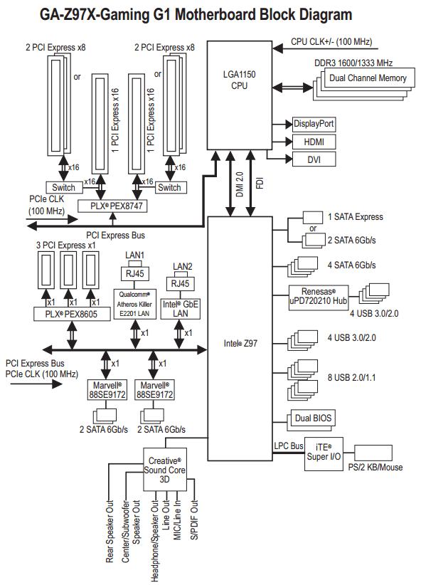 Blokdiagram GA-Z97X-Gaming G1