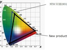 Sharp wide color gamut-lcd's met hoge helderheid