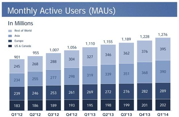 Facebook Q1 2014 maandelijks geografisch