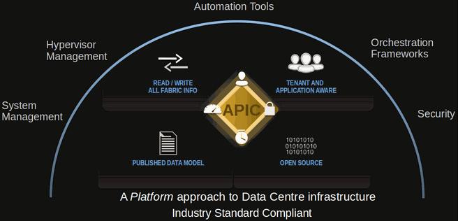 Cisco APIC-model