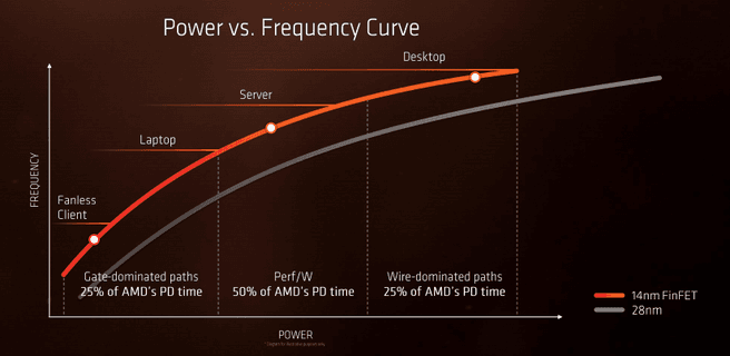 Power- en frequency-scaling Zen