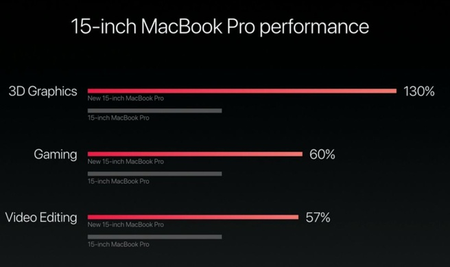 MacBook Pro 2016 gpu
