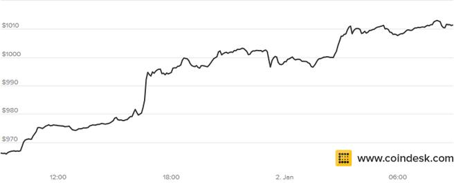 bitcoin prijs 1 januari