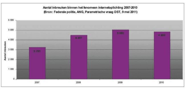 Aantal meldingen van internetfraude in België (bron: Jaarverslag Federale Politie 2010)