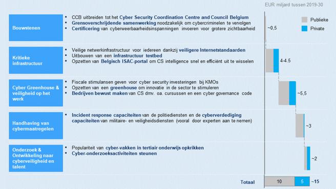 belgie-budget-beveiliging