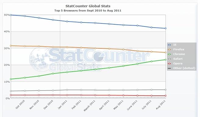 Browserstatistieken van StatCounter in september