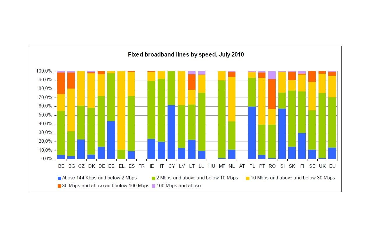Vaste breedbandverbindingen op snelheid