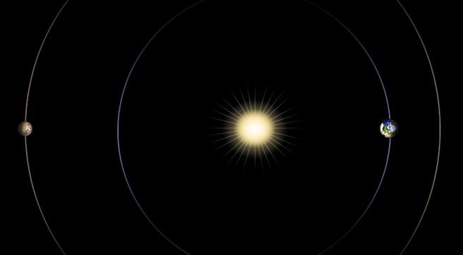 Conjunctie zon mars