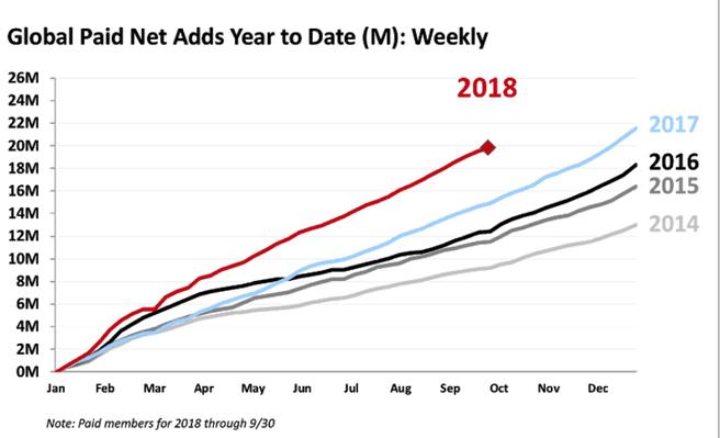 Netflix groei betalende abonees 2018 Q3