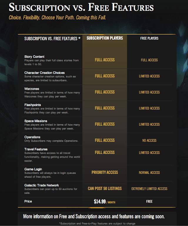 Verschil tussen gratis en betaald spelen in SW:TOR