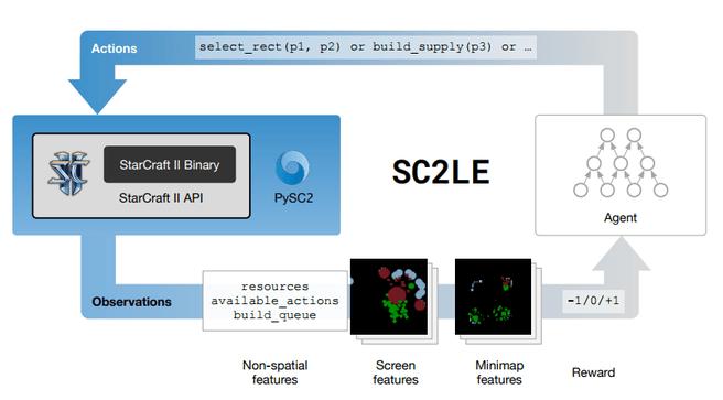 sc2le schmematische weergave
