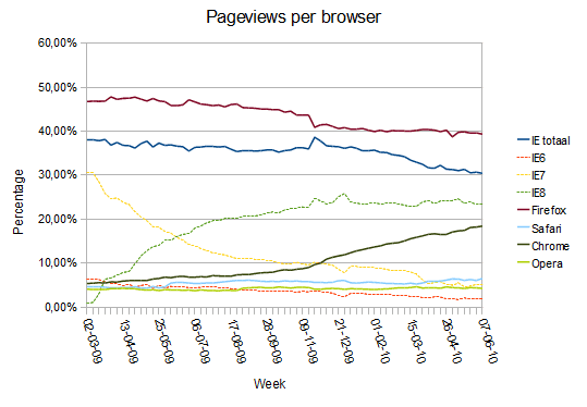 Browser pageviews per week jun 2010