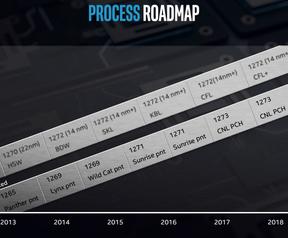 Intel processnode-roadmap