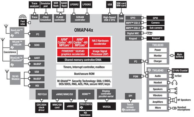 Omap44xx