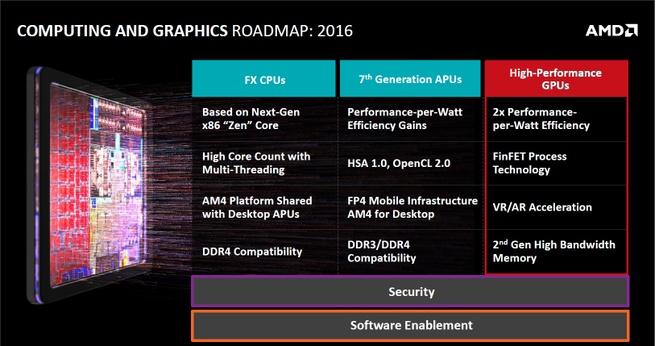 AMD cpu gpu roadmap 2016