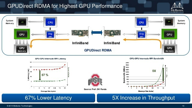 Nvidia Mellanox GPUDirect