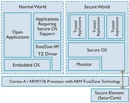 trustzone-software-architecture