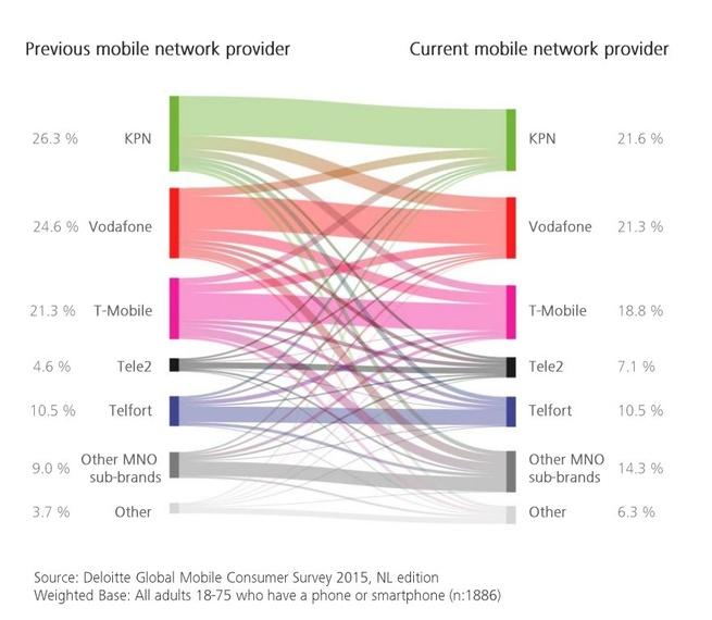 Deloitte: marktaandelen per provider 2015 in Nederland