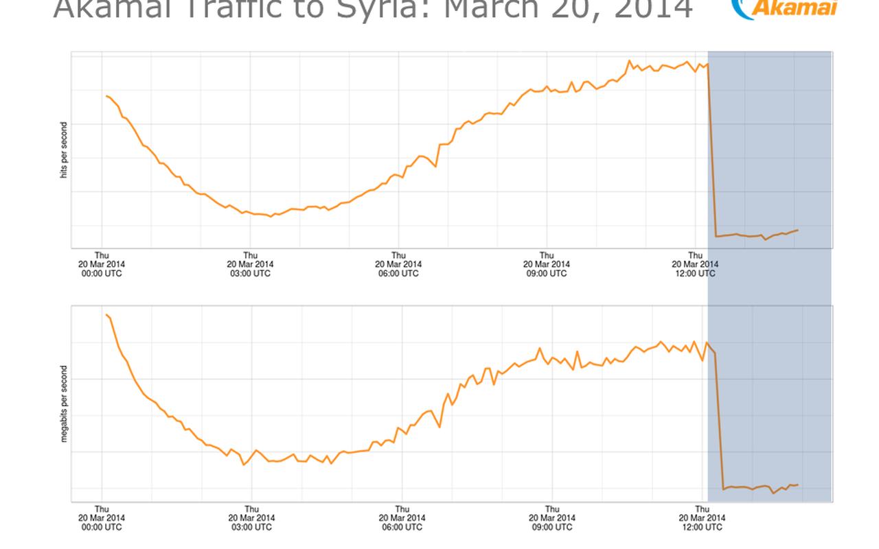 Syrië offline