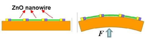 Nanogenerator van zinkoxide-nanodraden