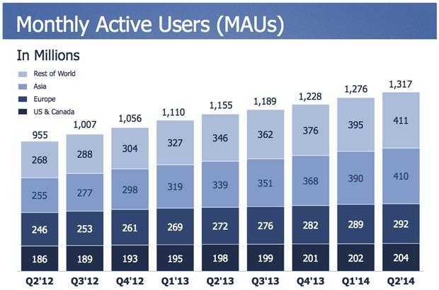 Facebook mau total Q2 2014