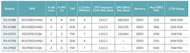 AMD R-Series apu