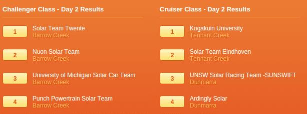 resultaten dag 2 solar challenge
