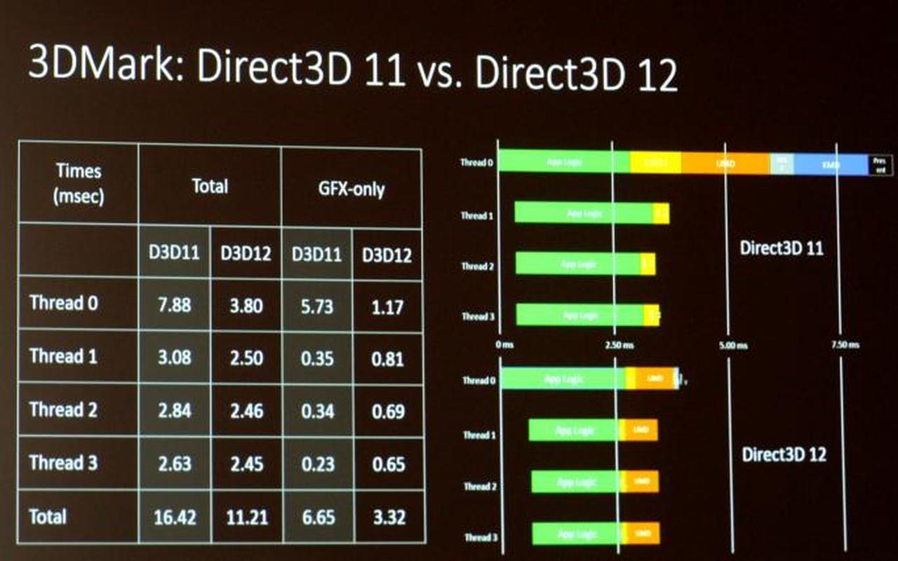 Microsoft DirectX 12 presentatie