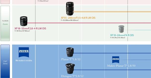 Fujifilm XF-lensroadmap 610px