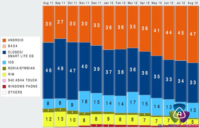 Marktaandelen mobiele platformen in Nederland (augustus 2011, bron: Gfk via All About Phones)
