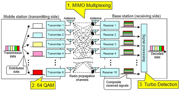 NTT Docomo 10gbps-uplink rate