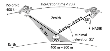 Quantumexperiment met ISS
