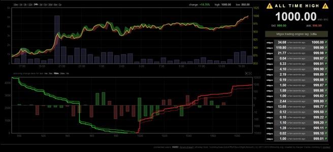 Bitcoin op 1000 dollar