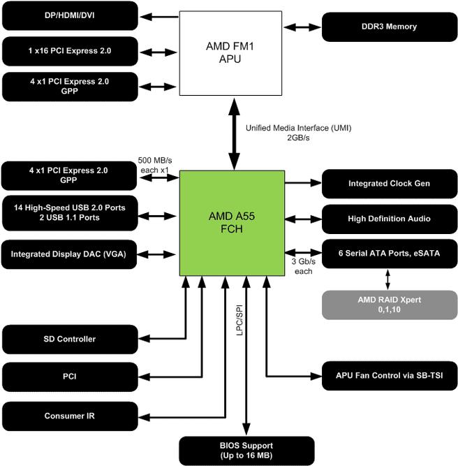 A55-chipset