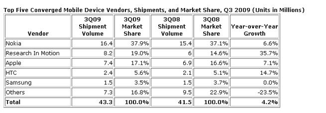 Marktaandelen smartphonemaker Q3 09 volgens IDC