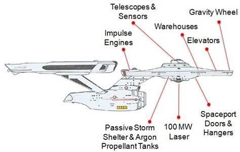 Voorstel voor ruimteschip