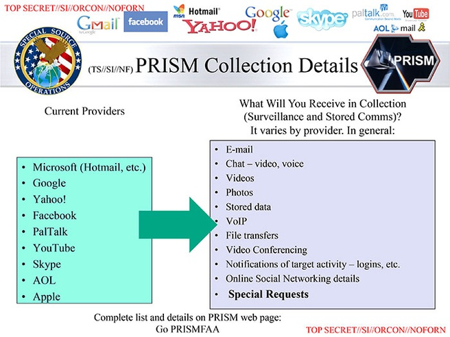Slide uit Prism-presentatie (bron: Washington Post)