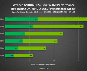 DLSS-benchmarks in VR-games