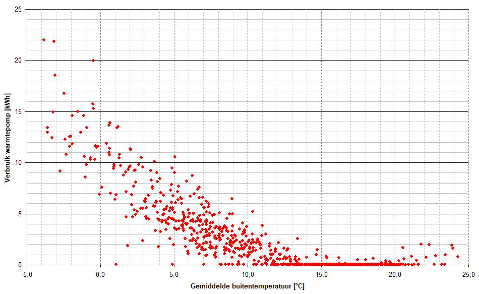 Verbruik warmtepomp versus buitentemperatuur