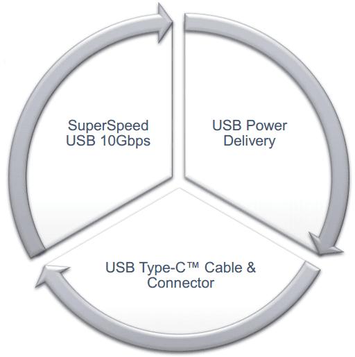 De drie componenten usb 3.1, PD en type c-connector