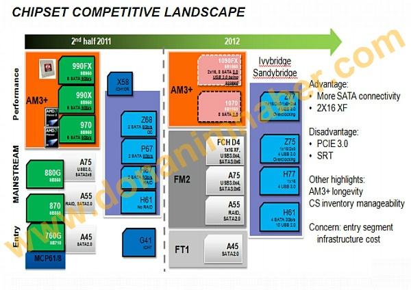 AMD 1090FX-chipset