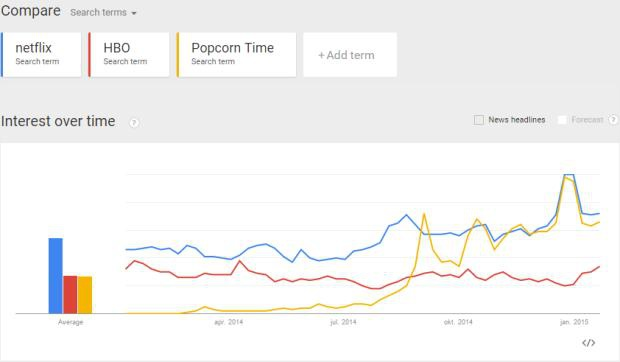 Google graph Netflix Popcorn Time Netherlands