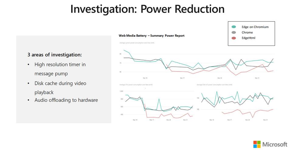 Microsoft Edge power consumptie