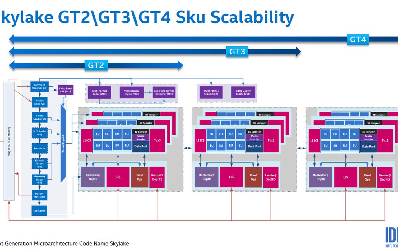 Intel Iris Pro 580 GT4e