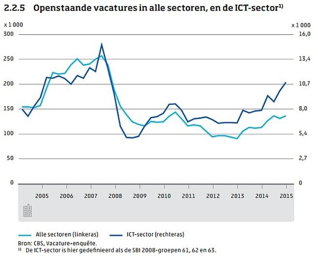 ICT, kennis en economie, 2016